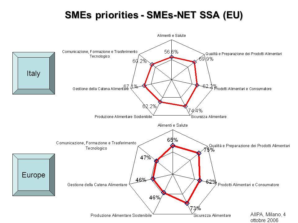 SMEspriorities - SMEs-NET SSA (EU) SMEs priorities - SMEs-NET SSA (EU) Italy Europe AIIPA, Milano, 4 ottobre 2006