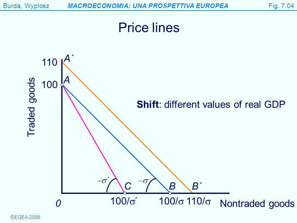 Burda, WyploszMACROECONOMIA: UNA PROSPETTIVA EUROPEA ©EGEA 2006 B´ A´ 110/ 110 Figure 7.4 Price lines Traded goods 0 C 100/ B 100 A 100/ ´ ´ Shift: different values of real GDP Fig.