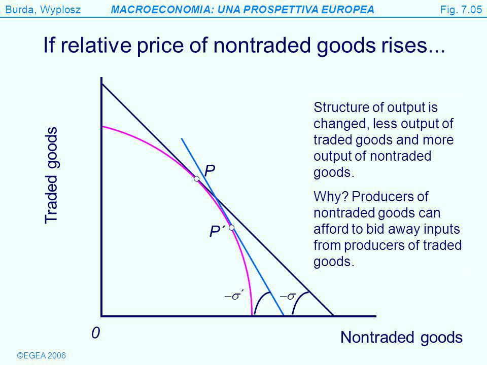 Burda, WyploszMACROECONOMIA: UNA PROSPETTIVA EUROPEA ©EGEA 2006 ´ Figure 7.5 Traded goods 0 If relative price of nontraded goods rises...