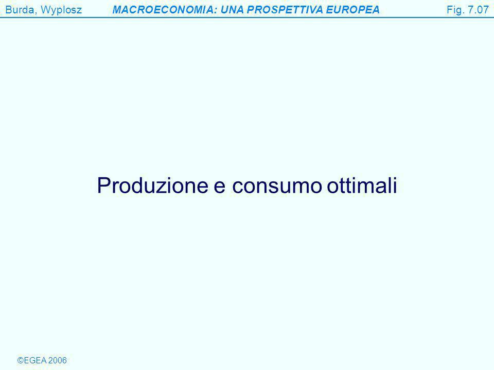 Burda, WyploszMACROECONOMIA: UNA PROSPETTIVA EUROPEA ©EGEA 2006 Figure 7.7 Produzione e consumo ottimali Fig.