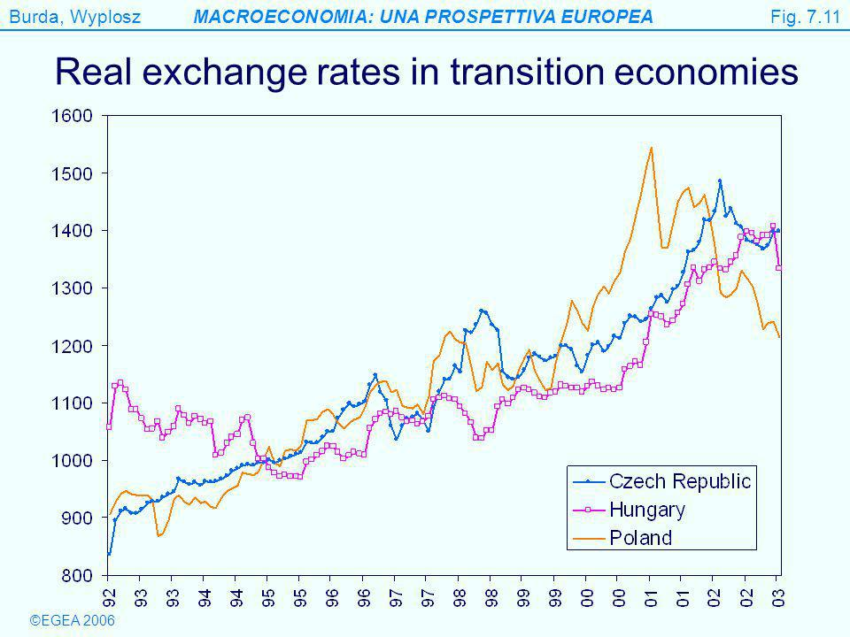 Burda, WyploszMACROECONOMIA: UNA PROSPETTIVA EUROPEA ©EGEA 2006 Fig. 7.11 Real exchange rates in transition economies