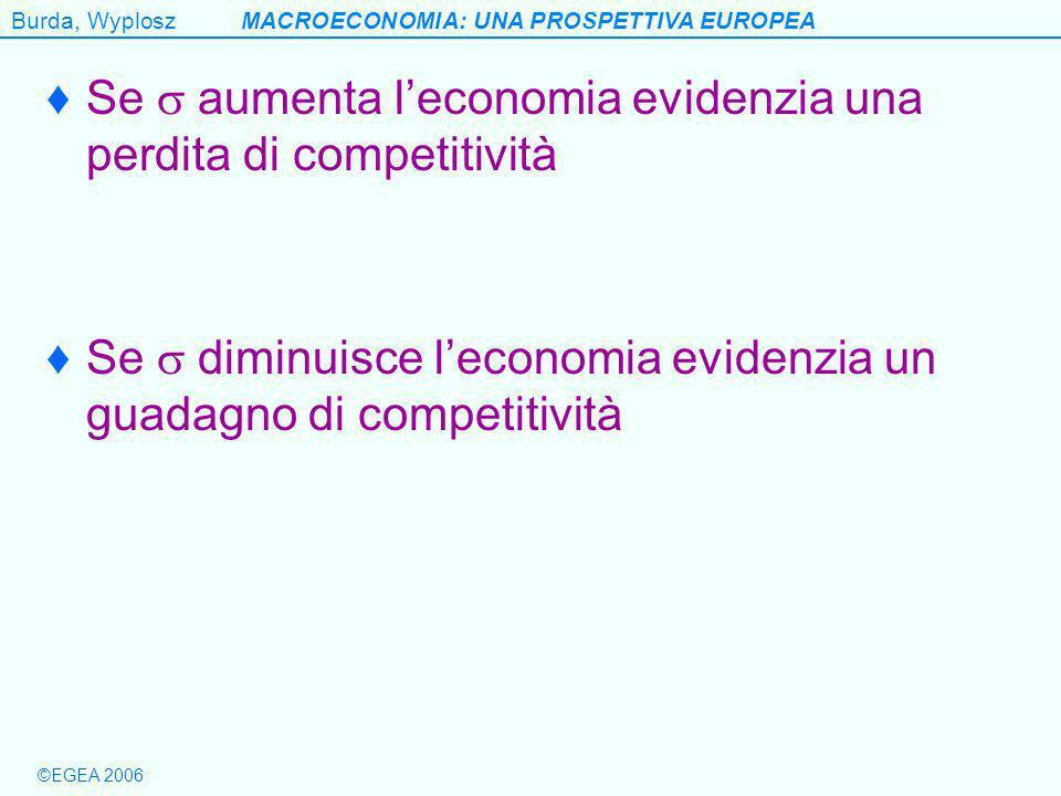 Burda, WyploszMACROECONOMIA: UNA PROSPETTIVA EUROPEA ©EGEA 2006 Se aumenta leconomia evidenzia una perdita di competitività Se diminuisce leconomia evidenzia un guadagno di competitività