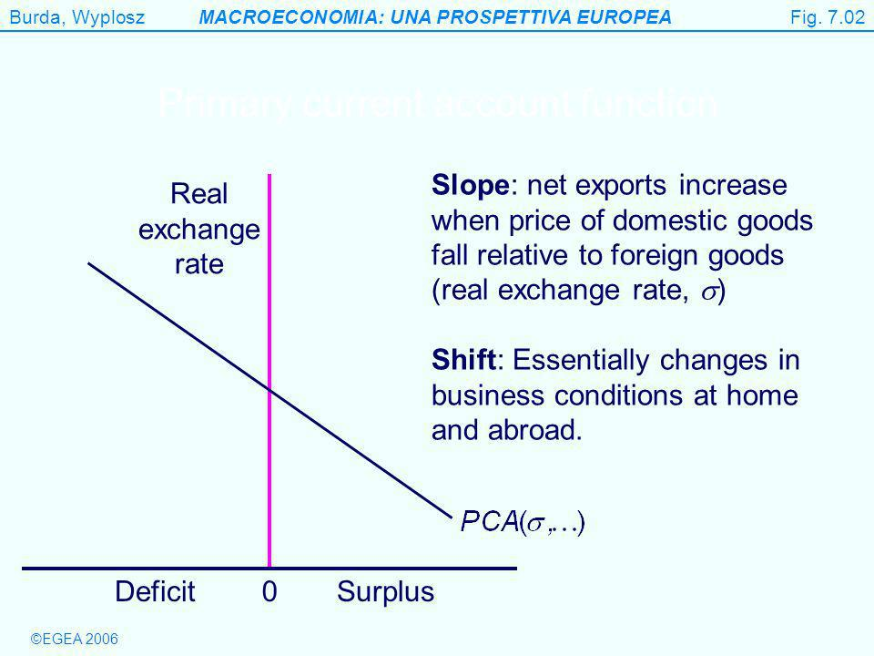 Burda, WyploszMACROECONOMIA: UNA PROSPETTIVA EUROPEA ©EGEA 2006 Figure 7.2 Real exchange rate 0DeficitSurplus Primary current account function Slope: net exports increase when price of domestic goods fall relative to foreign goods (real exchange rate, ) Shift: Essentially changes in business conditions at home and abroad.