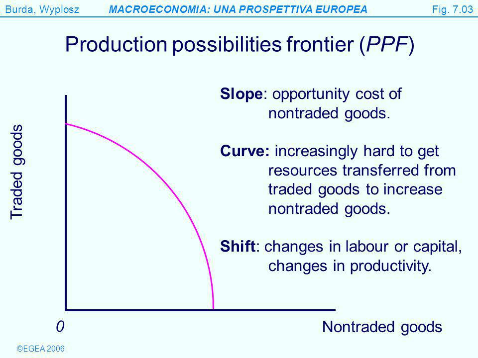 Burda, WyploszMACROECONOMIA: UNA PROSPETTIVA EUROPEA ©EGEA 2006 Figure 7.3 Nontraded goods Traded goods 0 Production possibilities frontier (PPF) Slope: opportunity cost of nontraded goods.