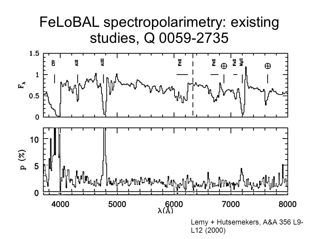 FeLoBAL spectropolarimetry: existing studies, Q 0059-2735 Lemy + Hutsemekers, A&A 356 L9- L12 (2000)