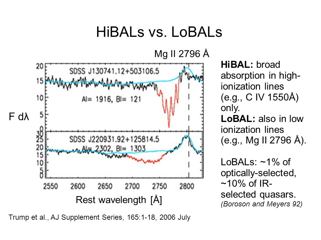 HiBALs vs. LoBALs Trump et al., AJ Supplement Series, 165:1-18, 2006 July F dλ HiBAL: broad absorption in high- ionization lines (e.g., C IV 1550Å) on