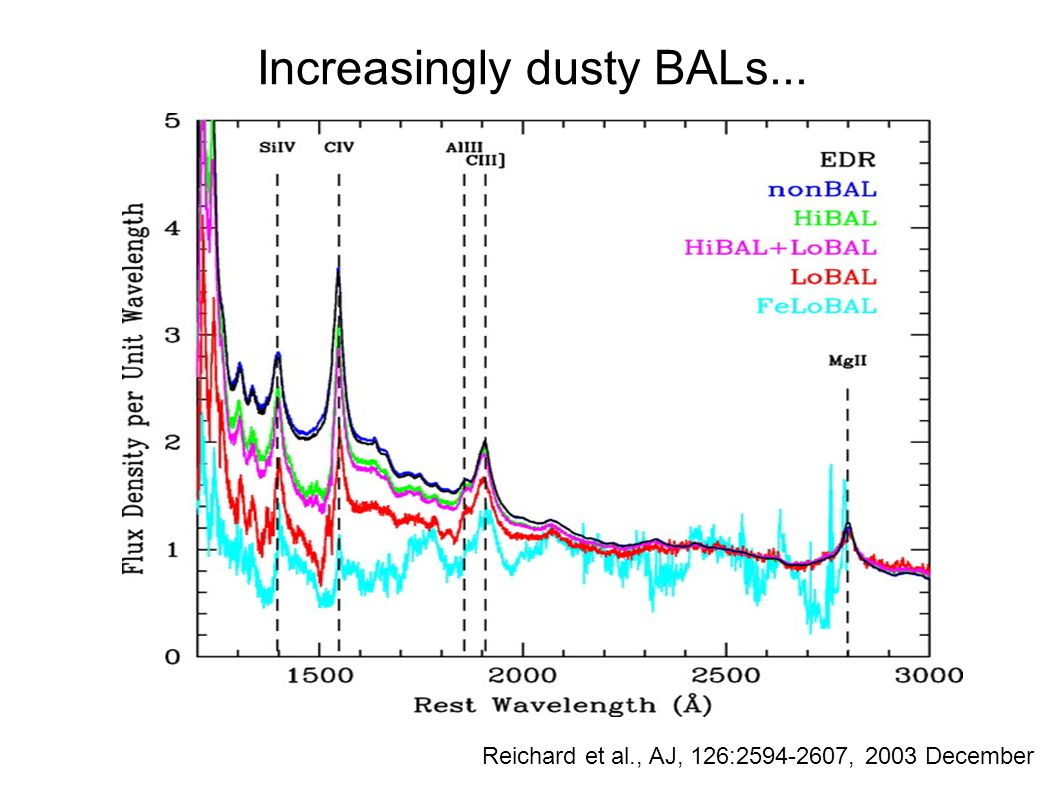 Increasingly dusty BALs... Reichard et al., AJ, 126:2594-2607, 2003 December