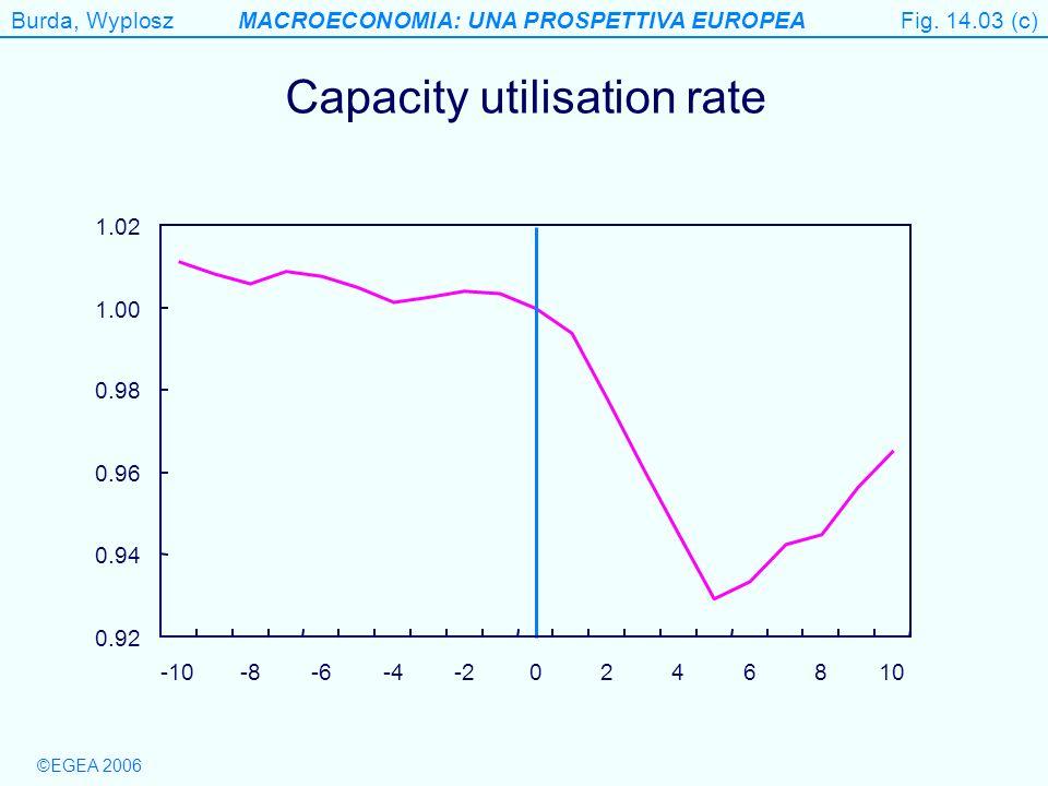 Burda, WyploszMACROECONOMIA: UNA PROSPETTIVA EUROPEA ©EGEA 2006 Figure 14.3 (c) Capacity utilisation rate Fig. 14.03 (c) 0.92 0.94 0.96 0.98 1.00 1.02