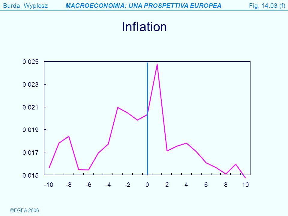 Burda, WyploszMACROECONOMIA: UNA PROSPETTIVA EUROPEA ©EGEA 2006 Figure 14.3 (f) Inflation Fig. 14.03 (f) 0.015 0.017 0.019 0.021 0.023 0.025 -10-8-6-4