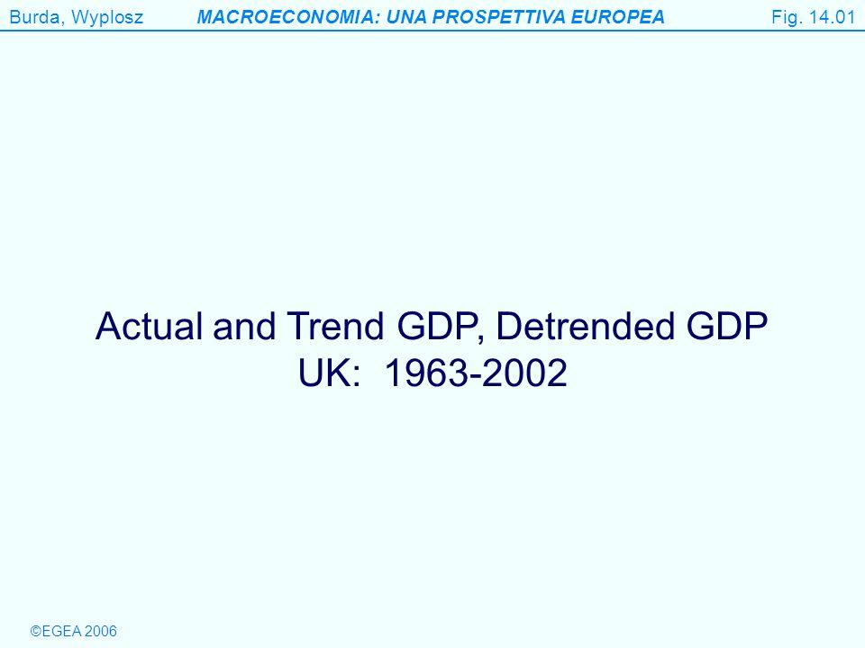 Burda, WyploszMACROECONOMIA: UNA PROSPETTIVA EUROPEA ©EGEA 2006 Figure 14.1 (a) Actual and trend GDP, UK, 1963-2002 Fig.