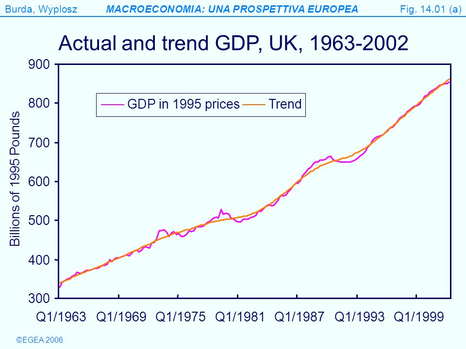 Burda, WyploszMACROECONOMIA: UNA PROSPETTIVA EUROPEA ©EGEA 2006 Table 14.4 Variance of GDP decomposed (percent) Source: Gerlach and Smets (1995) Technical note: One year after shock, 1979:1–1993:4 DemandSupplyMoneyTotal Canada543412100 France19801100 Germany66313100 Italy405110100 Japan11872100 UK32644100 USA20718100