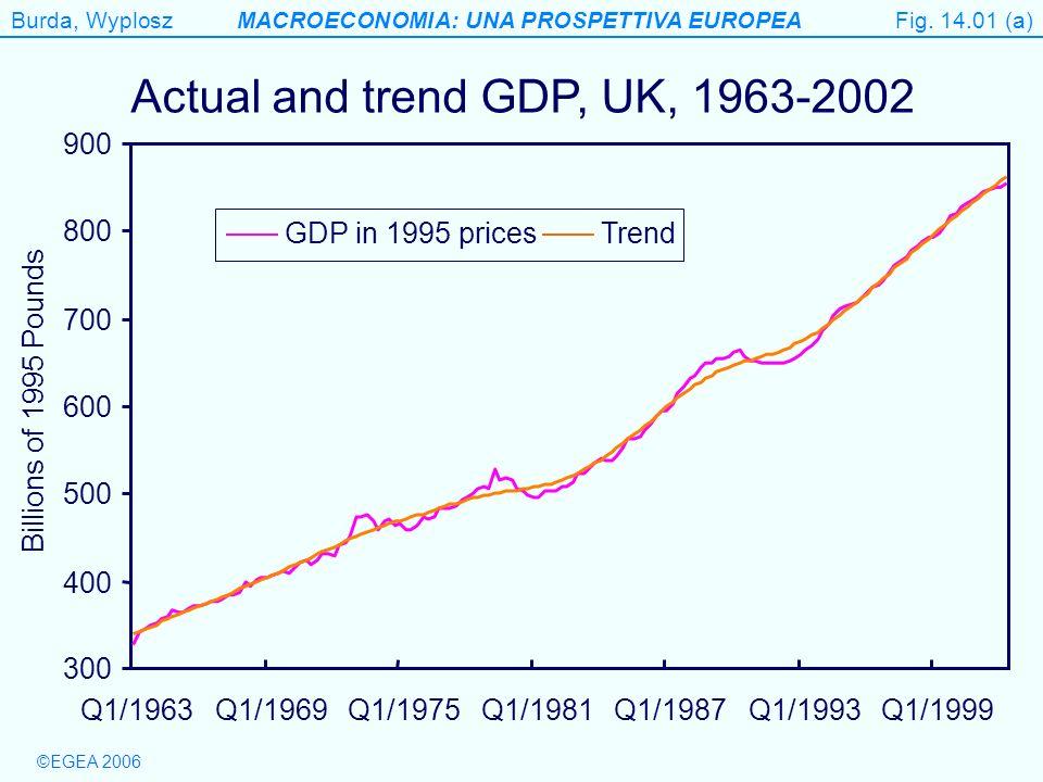 Burda, WyploszMACROECONOMIA: UNA PROSPETTIVA EUROPEA ©EGEA 2006 Figure 14.1 (b) Real GDP in the UK, deviation from trend (%) Fig.