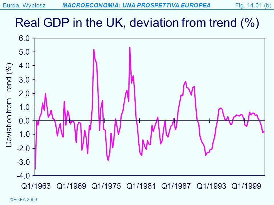 Burda, WyploszMACROECONOMIA: UNA PROSPETTIVA EUROPEA ©EGEA 2006 Figure 14.8 Lower inflation, low output case When > ´, M/P falling so AD shifts left.