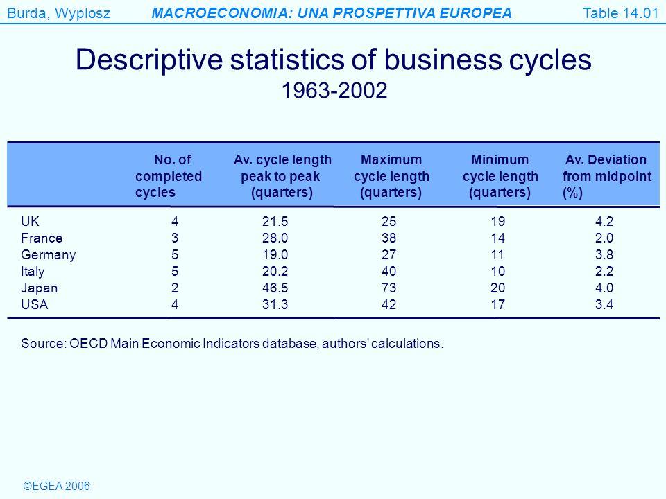 Burda, WyploszMACROECONOMIA: UNA PROSPETTIVA EUROPEA ©EGEA 2006 Figure 14.3 (e) Standardised unemployment rate Fig.