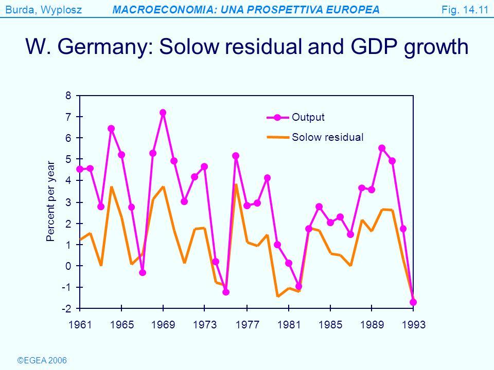 Burda, WyploszMACROECONOMIA: UNA PROSPETTIVA EUROPEA ©EGEA 2006 Figure 14.11 W. Germany: Solow residual and GDP growth -2 0 1 2 3 4 5 6 7 8 1961196519
