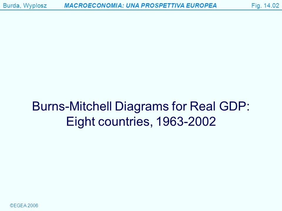 Burda, WyploszMACROECONOMIA: UNA PROSPETTIVA EUROPEA ©EGEA 2006 Figure 14.2 (a) Burns-Mitchell diagrams for real GDP, 1963-2002 Fig.