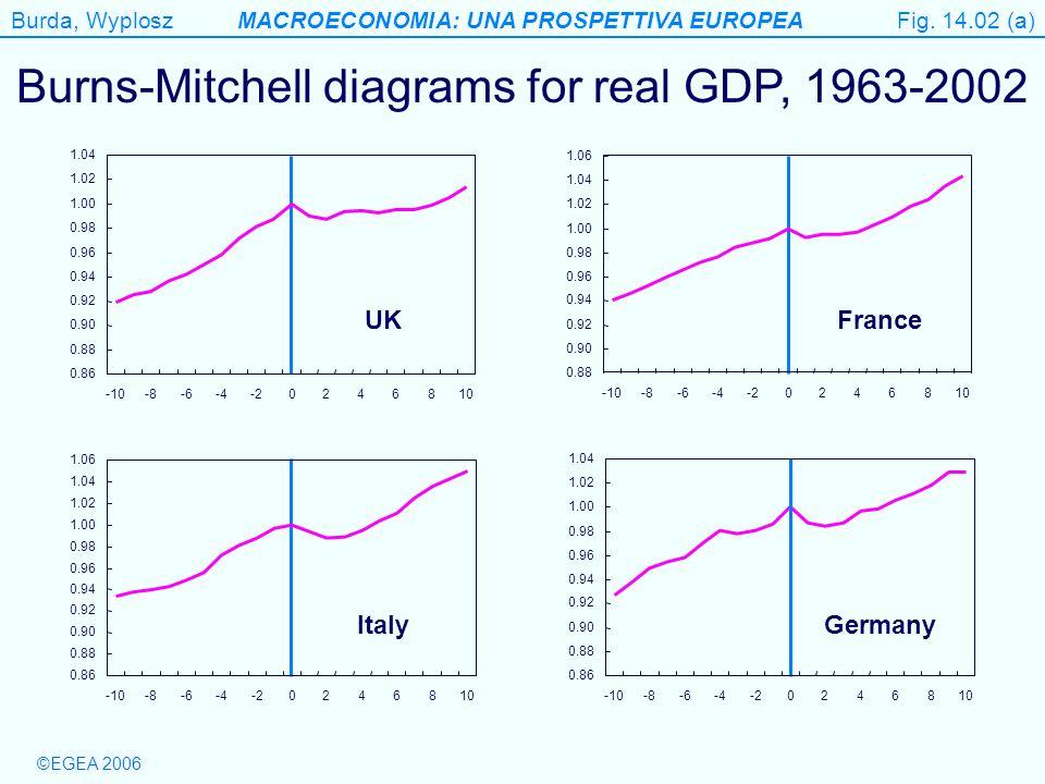 Burda, WyploszMACROECONOMIA: UNA PROSPETTIVA EUROPEA ©EGEA 2006 Figure 14.2 (b) Burns-Mitchell diagrams for real GDP, 1963-2002 Fig.