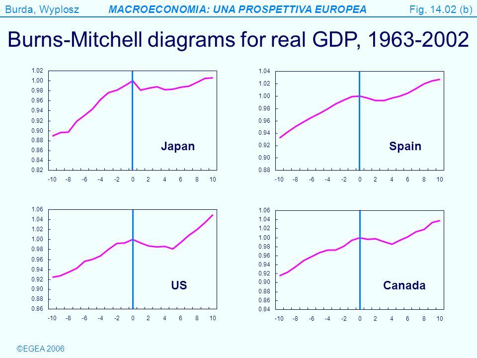 Burda, WyploszMACROECONOMIA: UNA PROSPETTIVA EUROPEA ©EGEA 2006 Figure 14.8 Lagged responses of AD to the change in money growth leads to further shift of AD Fig.