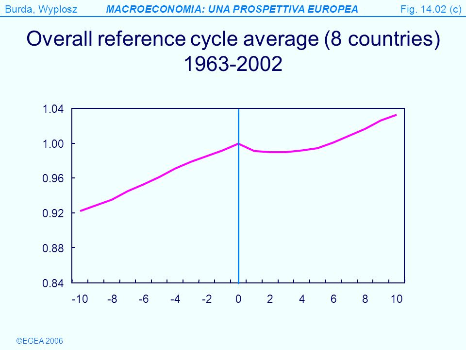 Burda, WyploszMACROECONOMIA: UNA PROSPETTIVA EUROPEA ©EGEA 2006 Figure 14.10 (a) Riding out an adverse supply shock without an AD response Output gap Inflation A AD AS B AS´ AS A A Fig.