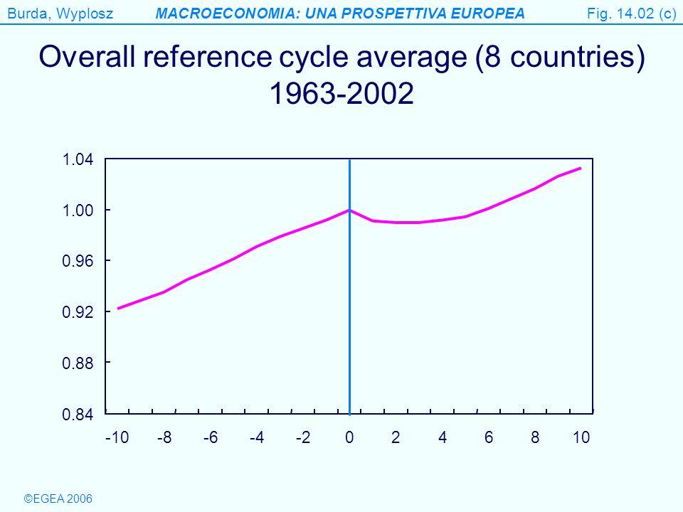 Burda, WyploszMACROECONOMIA: UNA PROSPETTIVA EUROPEA ©EGEA 2006 Table 14.2 Business cycle correlations of macroeconomic variables with output 1968-2002 Table 14.02 ConsumptionInvestment Government spendingExportsImportsPricesInflation EU0.860.90-0.150.850.94-0.450.30 Japan0.710.89-0.030.470.64-0.150.18 USA0.880.950.040.320.75-0.750.15 Source: OECD Main Economic Indicators database * Correlation coefficient of seasonally adjusted and detrended values using the Hodrick-Prescott filter.