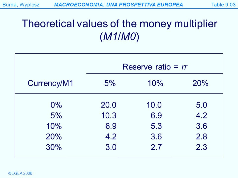 ©EGEA 2006 Burda, WyploszMACROECONOMIA: UNA PROSPETTIVA EUROPEA Table 9.3 Theoretical values of the money multiplier (M1/M0) Table 9.03 Currency/M15%10%20% 0% % % % % Reserve ratio =rr