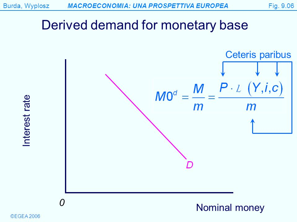 ©EGEA 2006 Burda, WyploszMACROECONOMIA: UNA PROSPETTIVA EUROPEA Figure 9.6 Derived demand for monetary base Nominal money Interest rate 0 Ceteris paribus Fig.