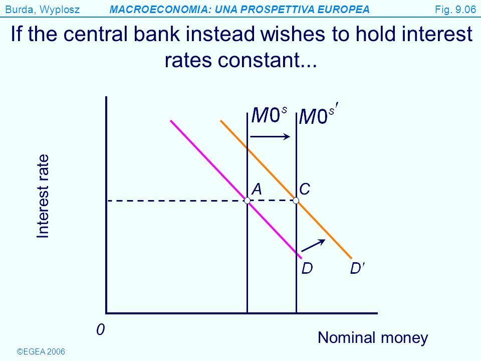 ©EGEA 2006 Burda, WyploszMACROECONOMIA: UNA PROSPETTIVA EUROPEA Figure 9.6 If the central bank instead wishes to hold interest rates constant...