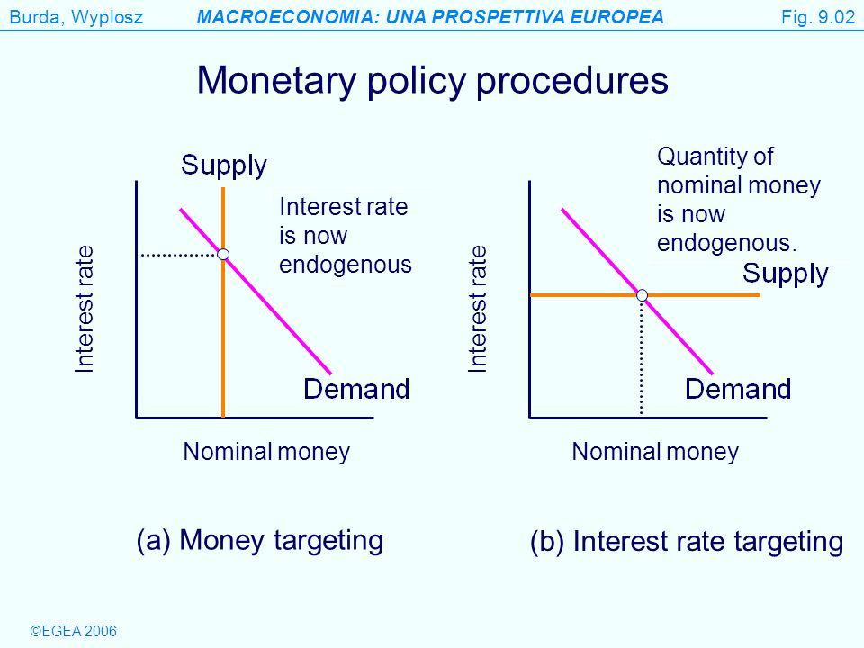 ©EGEA 2006 Burda, WyploszMACROECONOMIA: UNA PROSPETTIVA EUROPEA Figure 9.2 Monetary policy procedures (a) Money targeting (b) Interest rate targeting Nominal money Interest rate Nominal money Interest rate is now endogenous Quantity of nominal money is now endogenous.