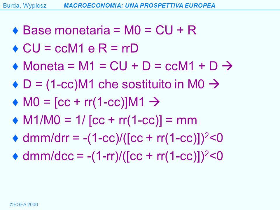 ©EGEA 2006 Burda, WyploszMACROECONOMIA: UNA PROSPETTIVA EUROPEA Base monetaria = M0 = CU + R CU = ccM1 e R = rrD Moneta = M1 = CU + D = ccM1 + D D = (1-cc)M1 che sostituito in M0 M0 = [cc + rr(1-cc)]M1 M1/M0 = 1/ [cc + rr(1-cc)] = mm dmm/drr = -(1-cc)/([cc + rr(1-cc)]) 2 <0 dmm/dcc = -(1-rr)/([cc + rr(1-cc)]) 2 <0