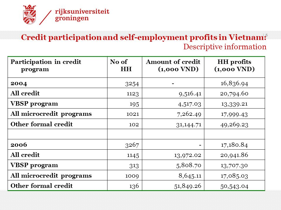 Credit participation and self-employment profits in Vietnam: Descriptive information Participation in credit program No of HH Amount of credit (1,000