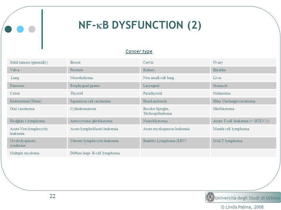 22 © Linda Palma, 2008 Università degli Studi di Urbino NF- B DYSFUNCTION (2) Cancer type Solid tumors (generally)BreastCervixOvary VulvaProstateKidne