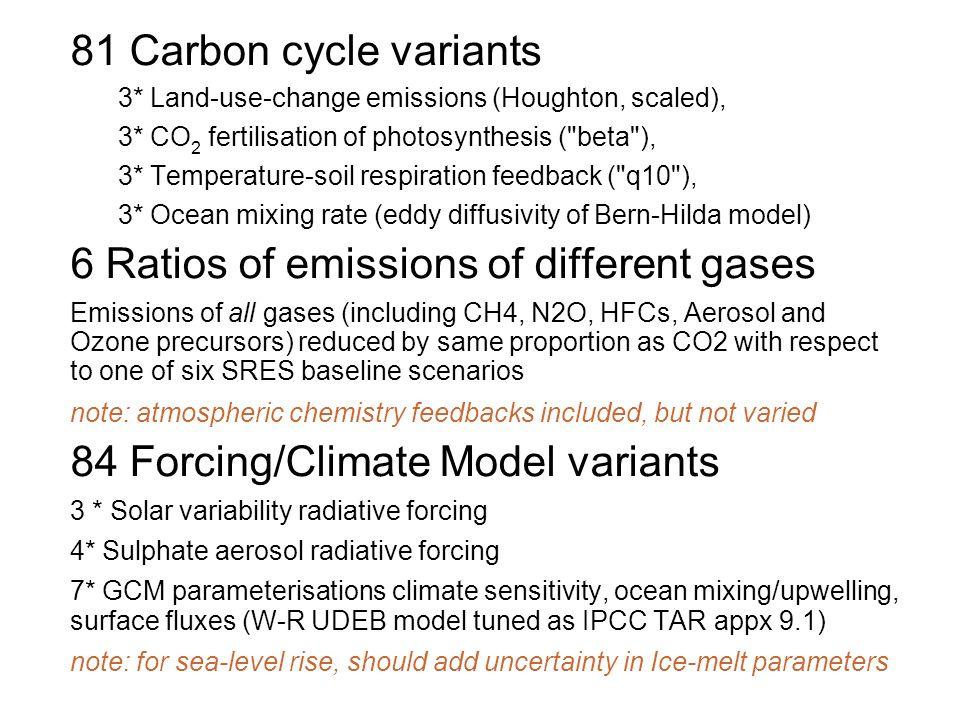 81 Carbon cycle variants 3* Land-use-change emissions (Houghton, scaled), 3* CO 2 fertilisation of photosynthesis (