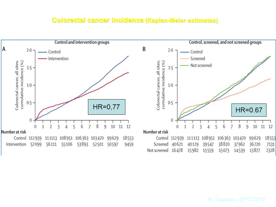 Colorectal cancer incidence (Kaplan-Meier estimates) intention-to-treat analysisper-protocol analysis N.