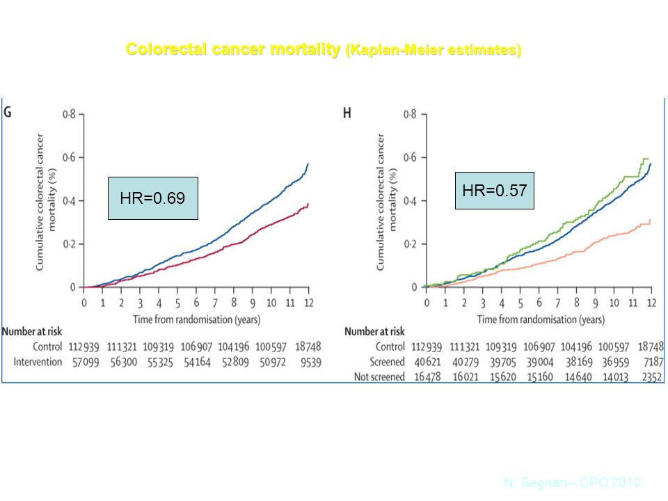Colorectal cancer mortality (Kaplan-Meier estimates) intention-to-treat analysisper-protocol analysis N.