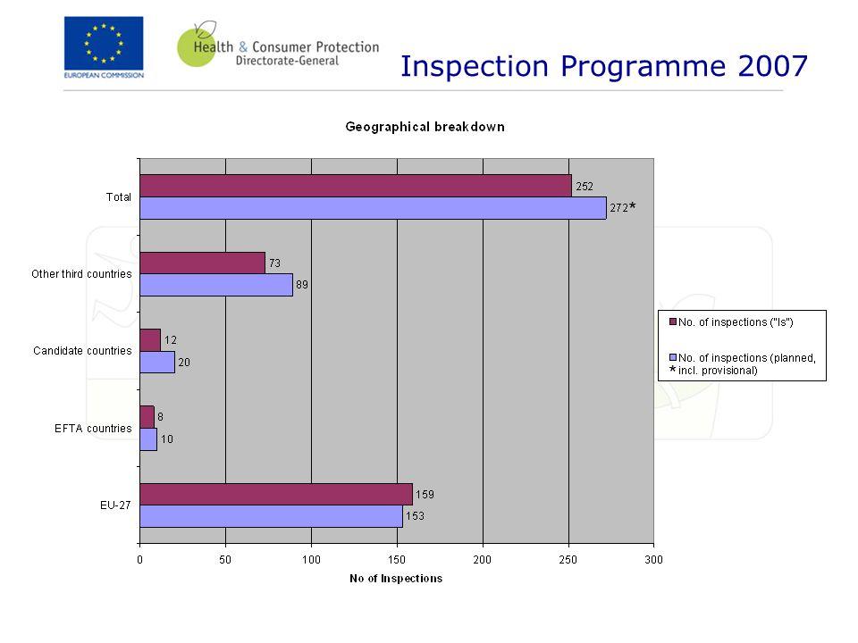 Inspection Programme 2007 * *