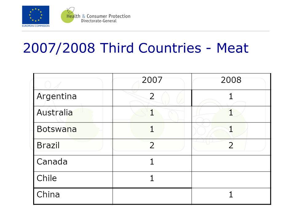 2007/2008 Third Countries - Meat 20072008 Argentina21 Australia11 Botswana11 Brazil22 Canada1 Chile1 China1