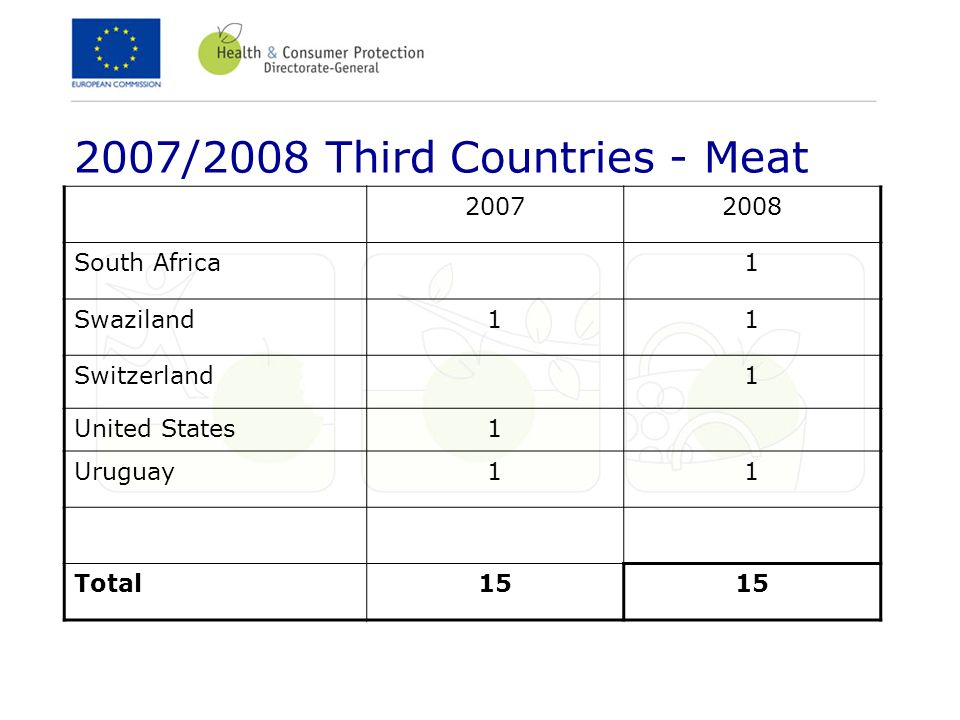 2007/2008 Third Countries - Meat 20072008 South Africa1 Swaziland11 Switzerland1 United States1 Uruguay11 Total15