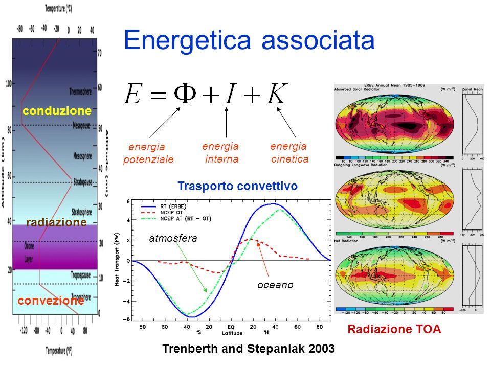Energetica associata Trenberth and Stepaniak 2003 Radiazione TOA conduzione convezione radiazione energia cinetica energia interna energia potenziale oceano atmosfera Trasporto convettivo