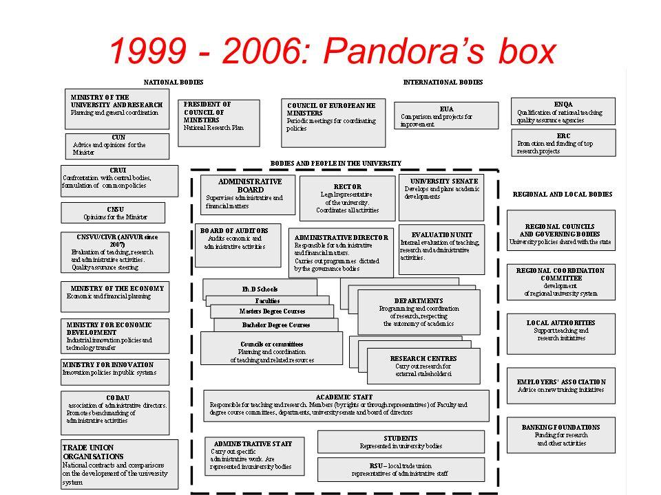 1999 - 2006: Pandoras box