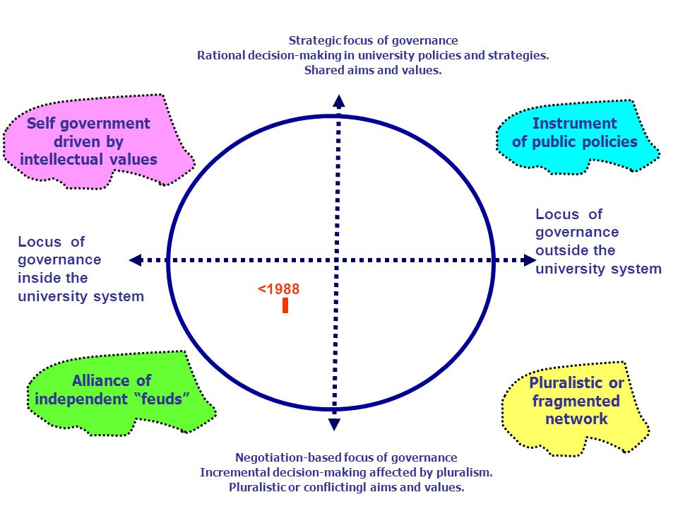 Alliance of independent feuds Self government driven by intellectual values Pluralistic or fragmented network Instrument of public policies <1988 Locus of governance inside the university system Locus of governance outside the university system Negotiation-based focus of governance Incremental decision-making affected by pluralism.
