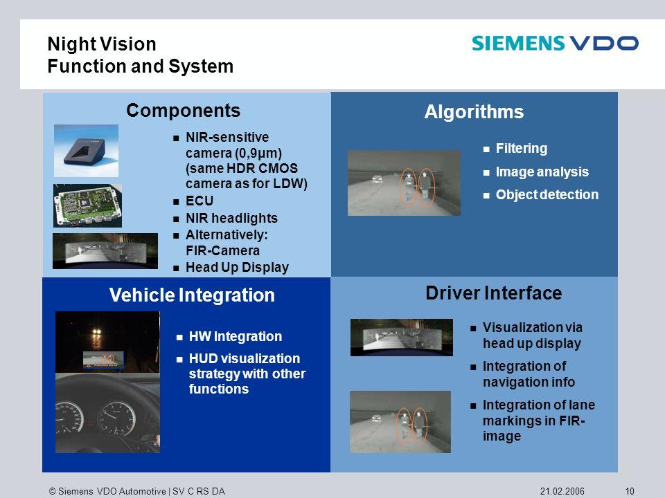 © Siemens VDO Automotive | SV C RS DA 1021.02.2006 Filtering Image analysis Object detection Algorithms Visualization via head up display Integration