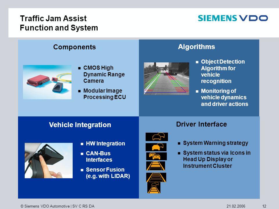 © Siemens VDO Automotive | SV C RS DA 1221.02.2006 CMOS High Dynamic Range Camera Modular Image Processing ECU Components HW Integration CAN-Bus Inter