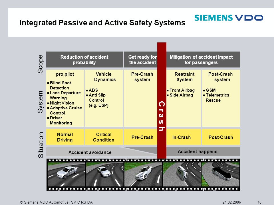 © Siemens VDO Automotive | SV C RS DA 1621.02.2006 Reduction of accident probability Get ready for the accident Mitigation of accident impact for pass