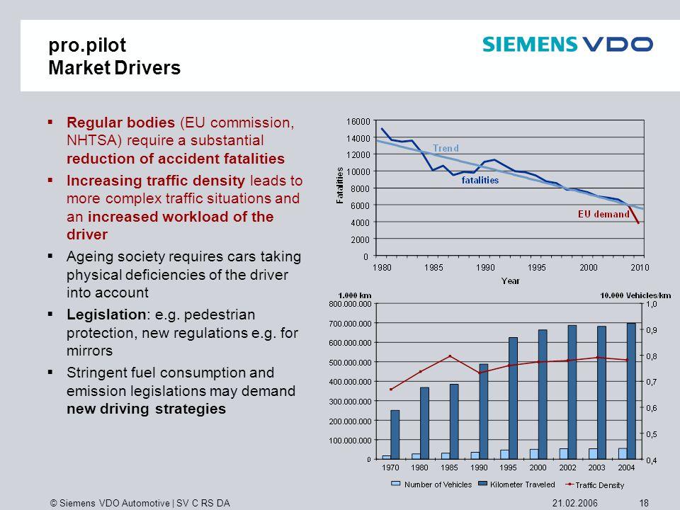© Siemens VDO Automotive   SV C RS DA 1821.02.2006 pro.pilot Market Drivers Regular bodies (EU commission, NHTSA) require a substantial reduction of a
