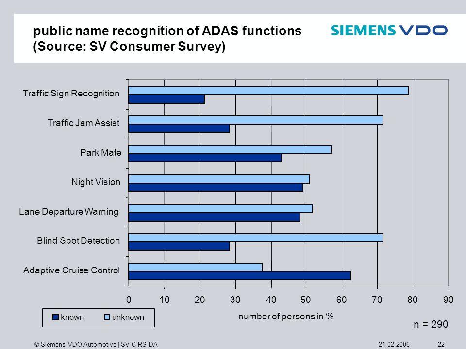 © Siemens VDO Automotive   SV C RS DA 2221.02.2006 public name recognition of ADAS functions (Source: SV Consumer Survey) n = 290 0102030405060708090