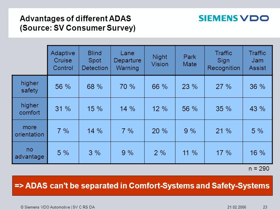 © Siemens VDO Automotive | SV C RS DA 2321.02.2006 Advantages of different ADAS (Source: SV Consumer Survey) Adaptive Cruise Control Blind Spot Detect