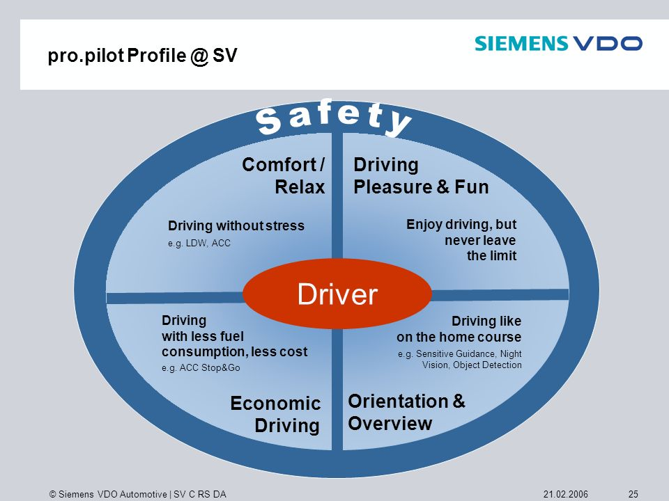 © Siemens VDO Automotive | SV C RS DA 2521.02.2006 Orientation & Overview Driving like on the home course e.g. Sensitive Guidance, Night Vision, Objec