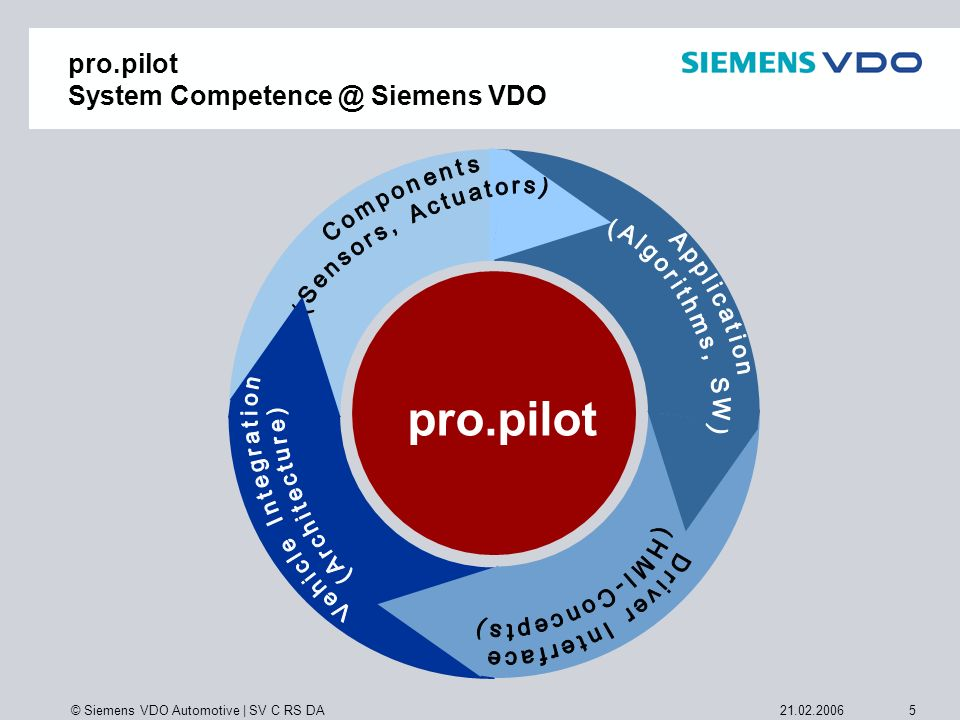 © Siemens VDO Automotive | SV C RS DA 521.02.2006 pro.pilot System Competence @ Siemens VDO pro.pilot