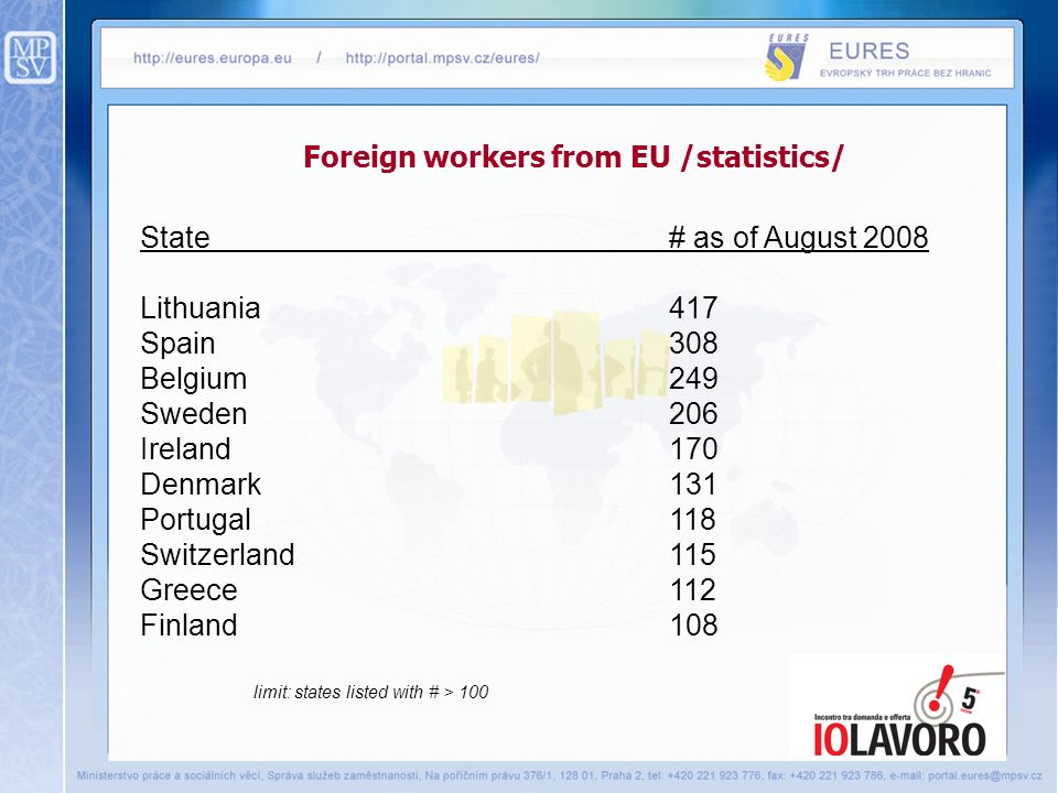 Foreign workers from EU /statistics/ State # as of August 2008 Lithuania417 Spain308 Belgium249 Sweden206 Ireland170 Denmark131 Portugal118 Switzerland115 Greece112 Finland108 limit: states listed with # > 100