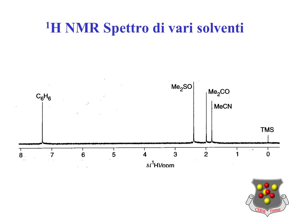 1 H NMR Spettro di vari solventi